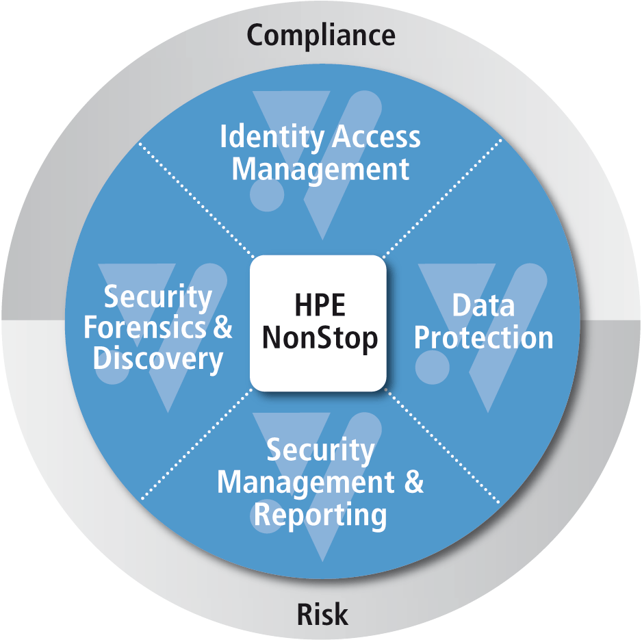 Hpe Nonstop Security Solutions To Secure Your Growth Comforte Data Protection Lower Operational Risk And Reduce Compliance Burden By Enhancing Overall