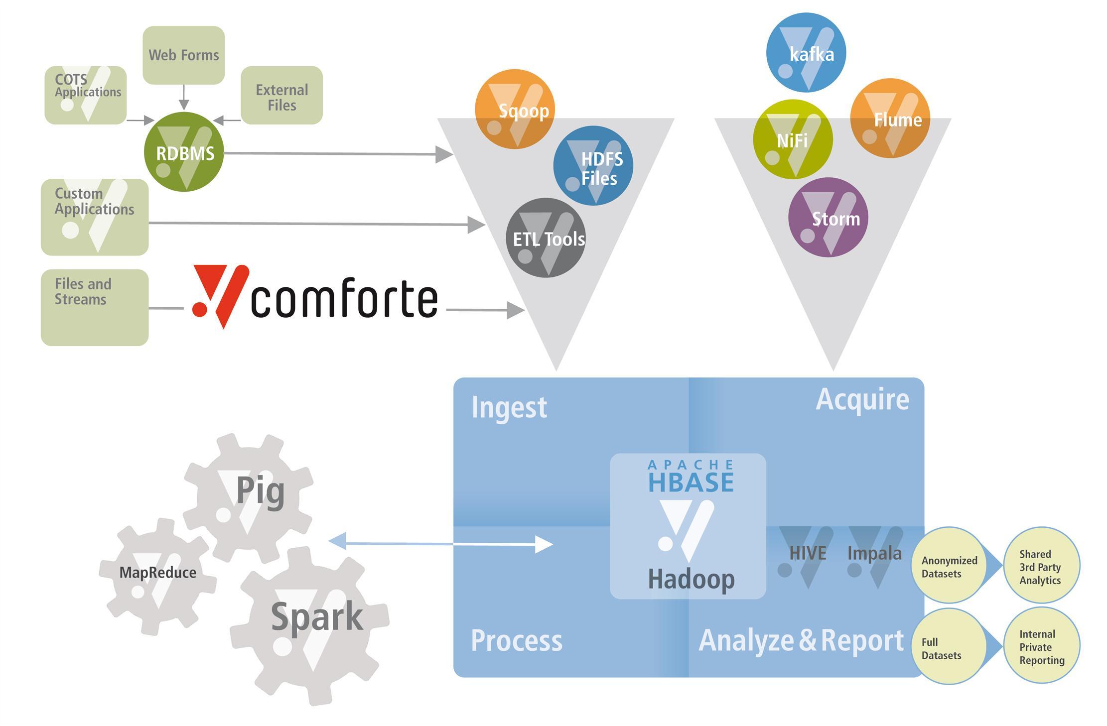 Big Data Security | comforte
